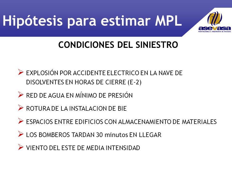 Hipótesis para estimar MPL