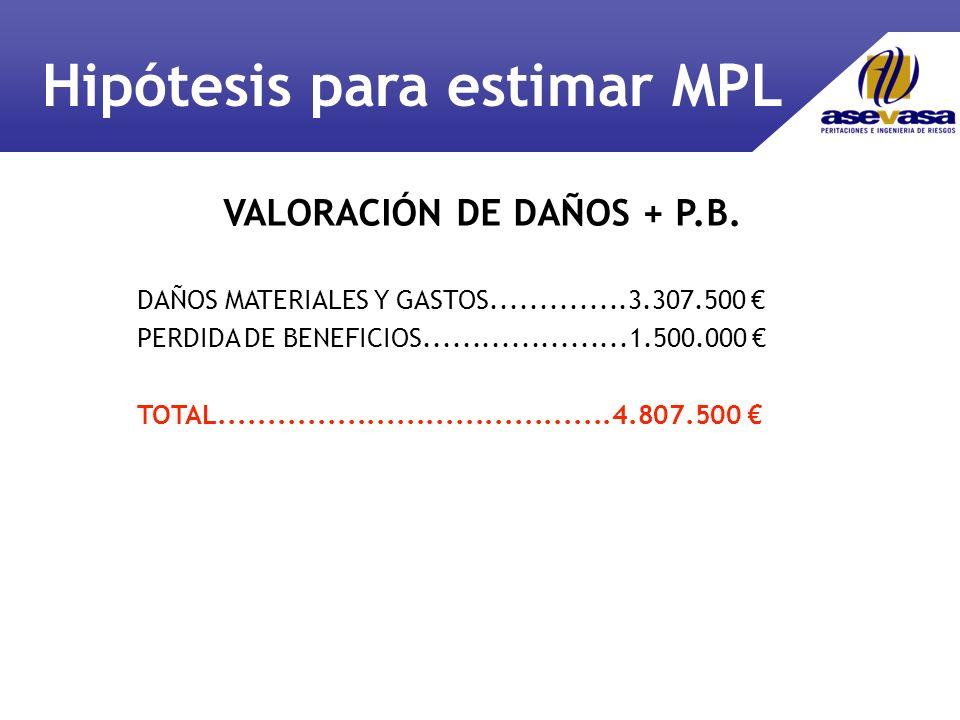 VALORACIÓN DE DAÑOS + P.B.