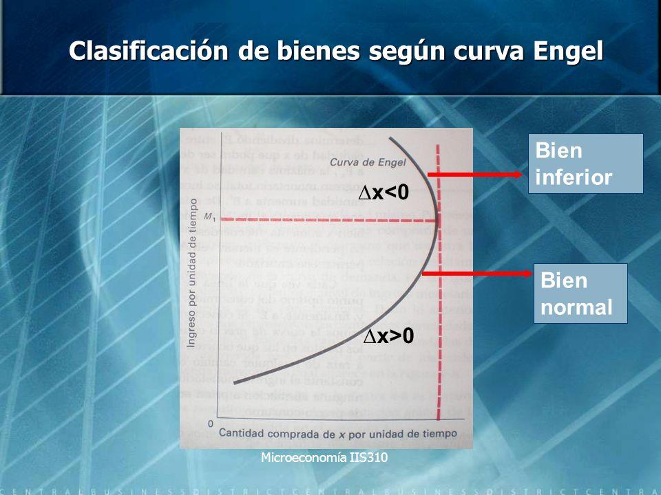 Clasificación de bienes según curva Engel