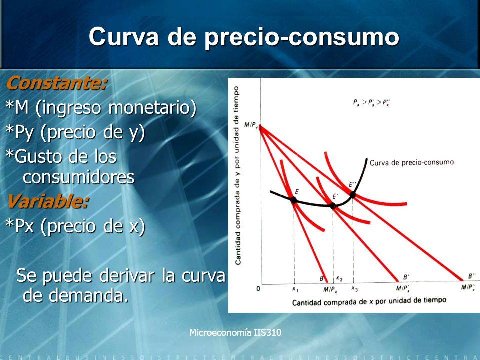 Curva de precio-consumo