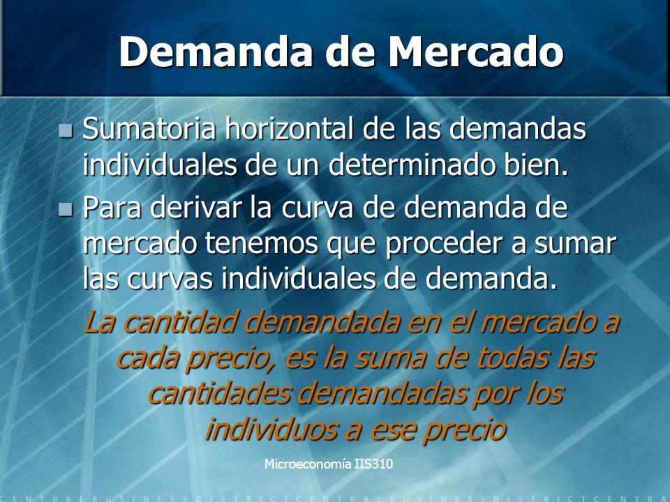 Demanda de Mercado Sumatoria horizontal de las demandas individuales de un determinado bien.