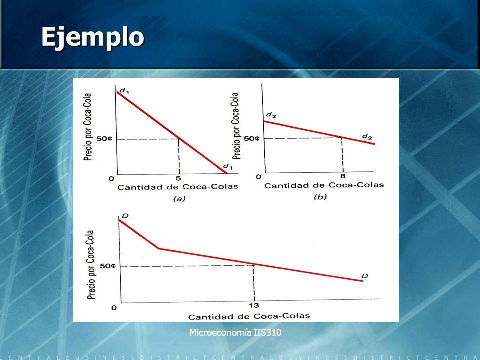Ejemplo Microeconomía IIS310