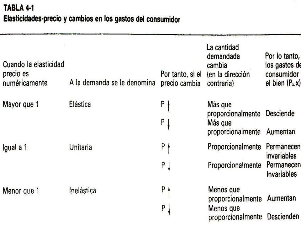 Microeconomía IIS310