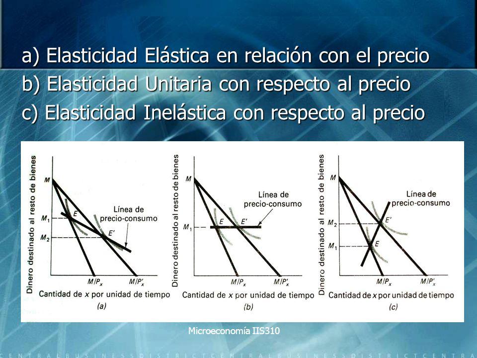 a) Elasticidad Elástica en relación con el precio