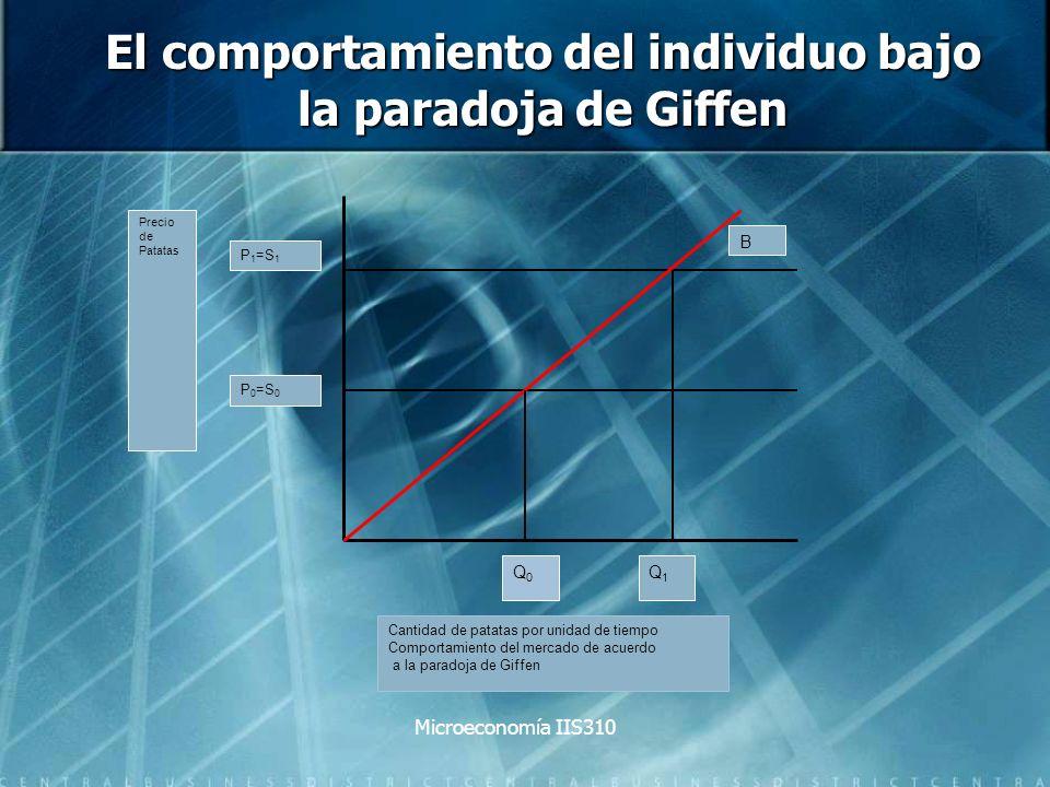 El comportamiento del individuo bajo la paradoja de Giffen