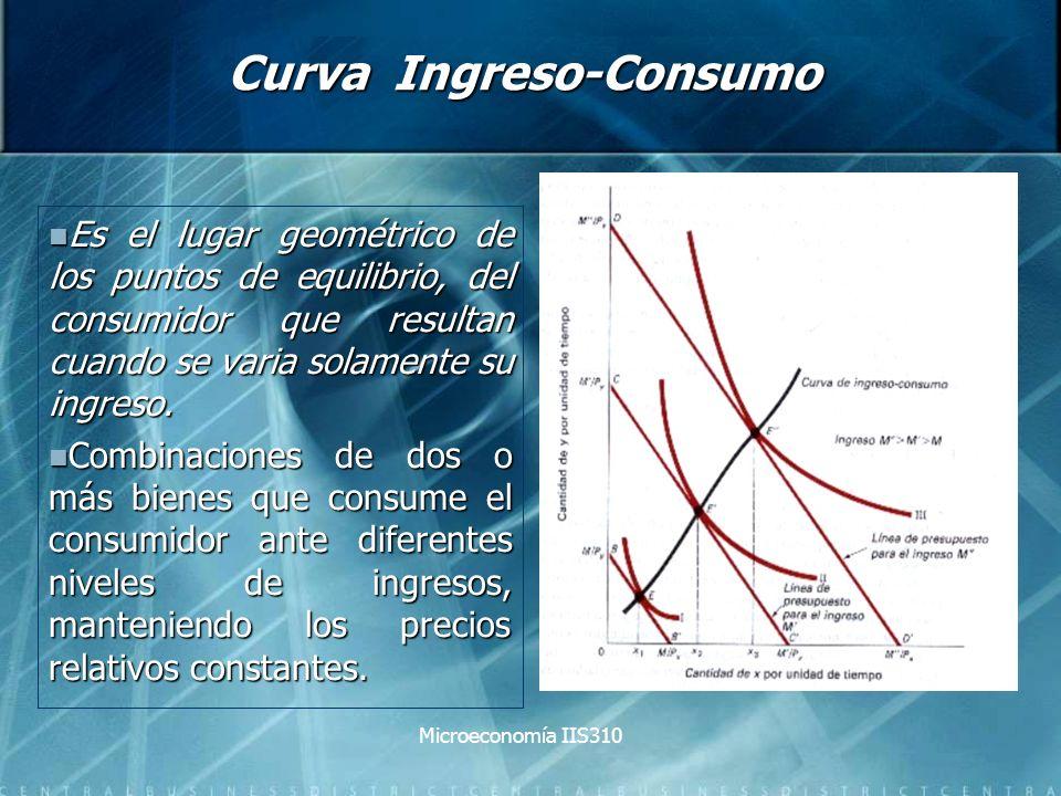 Curva Ingreso-Consumo