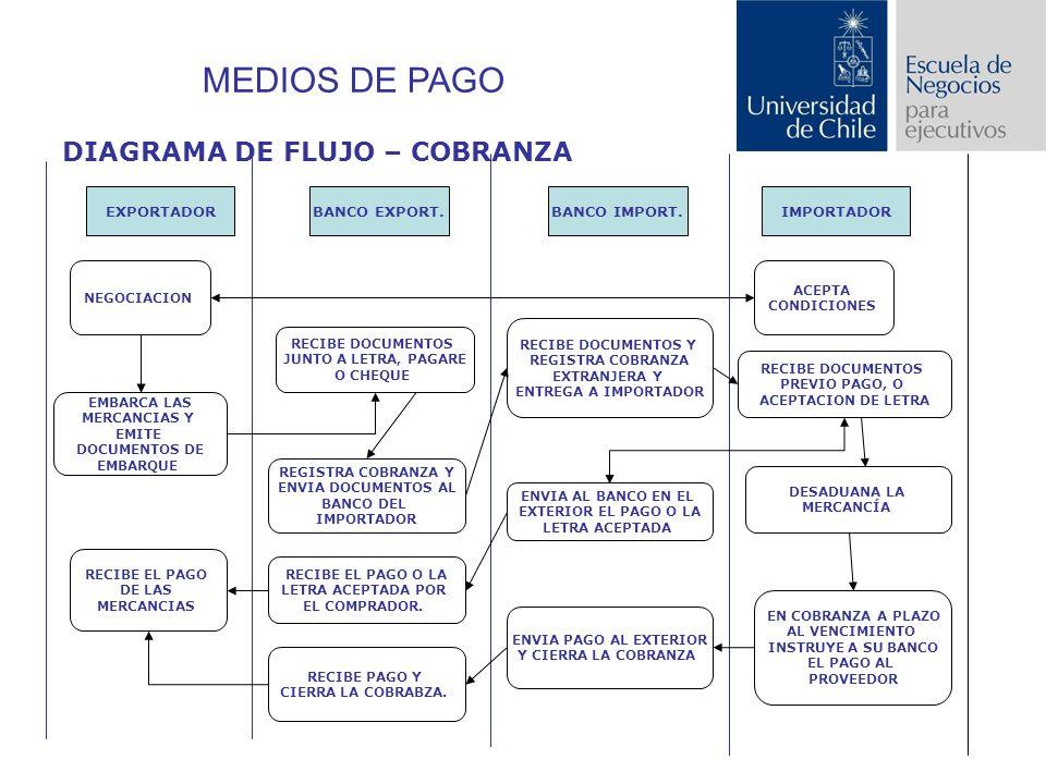 MEDIOS DE PAGO DIAGRAMA DE FLUJO – COBRANZA EXPORTADOR BANCO EXPORT.