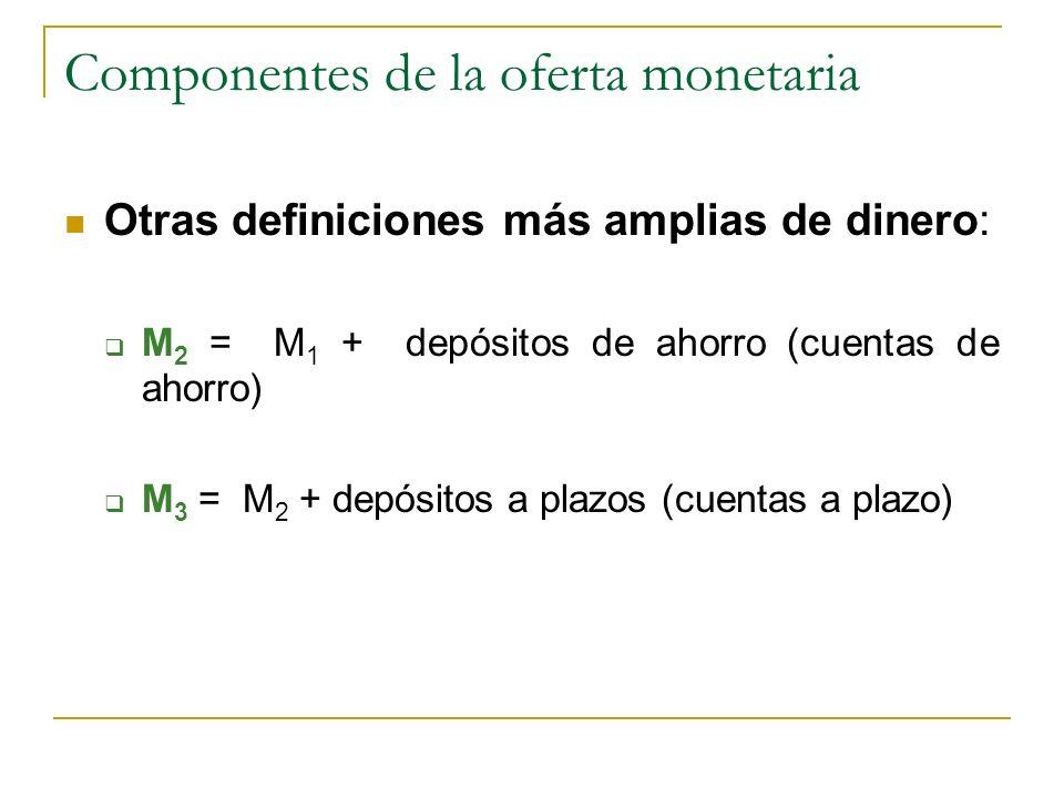Componentes de la oferta monetaria