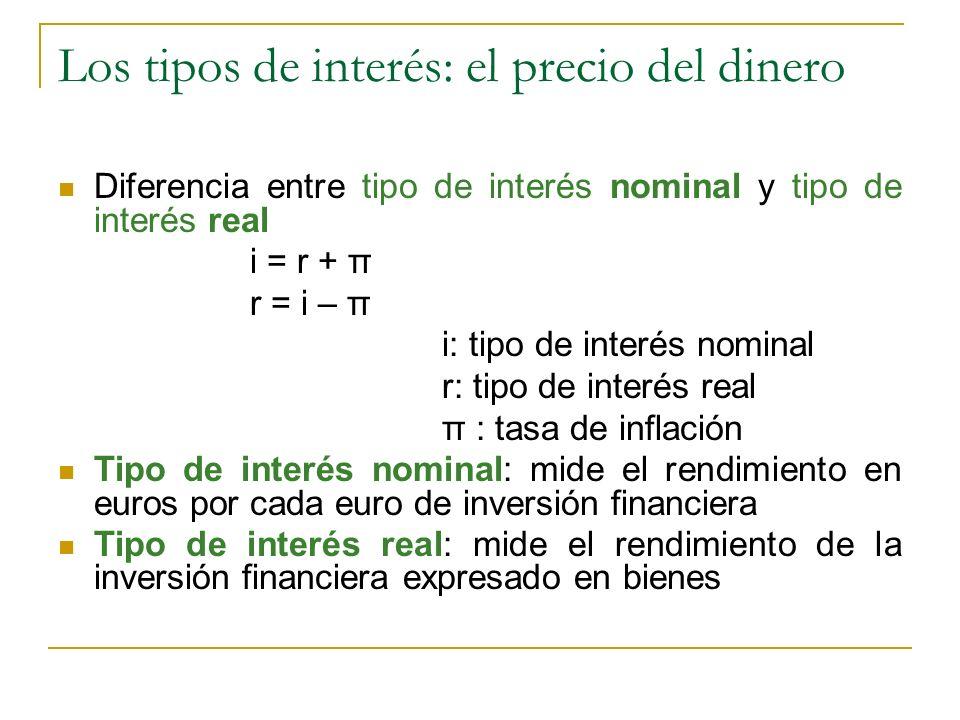 Los tipos de interés: el precio del dinero