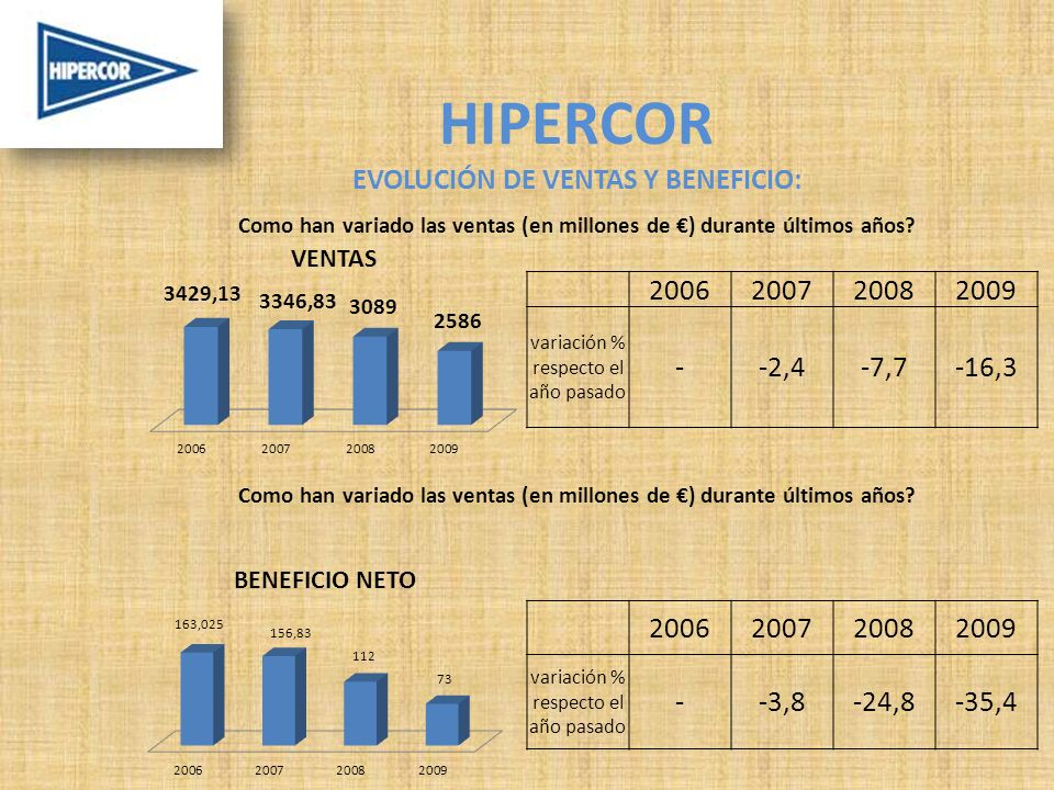 HIPERCOR EVOLUCIÓN DE VENTAS Y BENEFICIO: