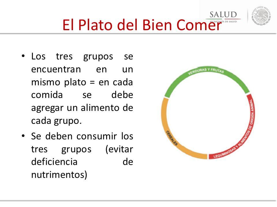 El Plato del Bien Comer Los tres grupos se encuentran en un mismo plato = en cada comida se debe agregar un alimento de cada grupo.