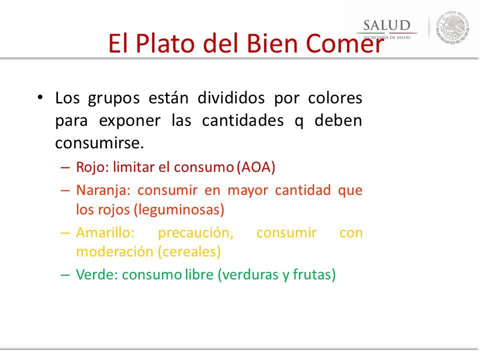 El Plato del Bien Comer Los grupos están divididos por colores para exponer las cantidades q deben consumirse.
