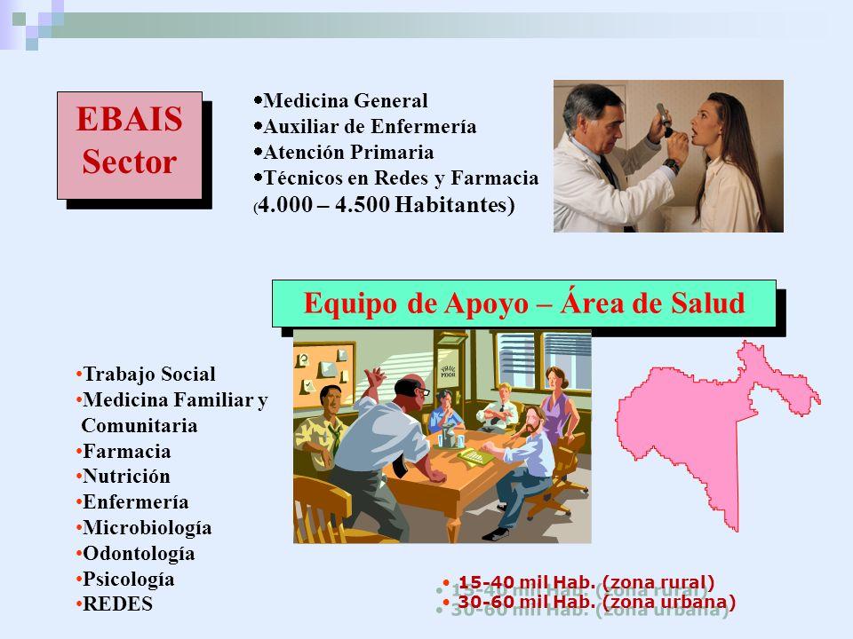 Equipo de Apoyo – Área de Salud