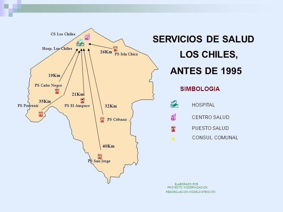 SERVICIOS DE SALUD LOS CHILES, ANTES DE 1995 SIMBOLOGIA HOSPITAL