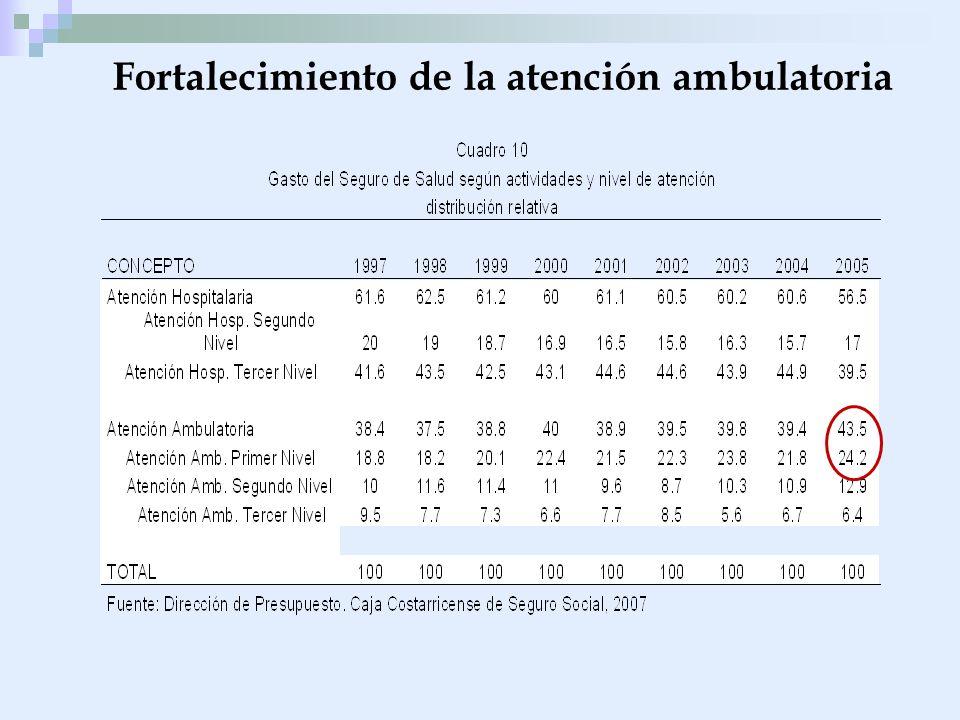 Fortalecimiento de la atención ambulatoria