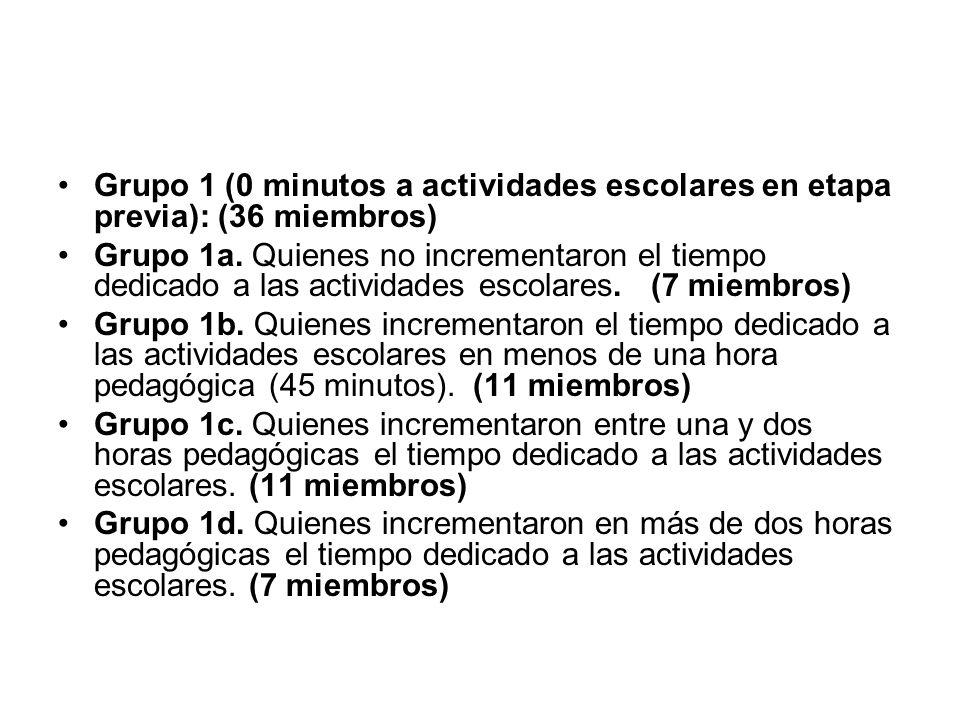 Grupo 1 (0 minutos a actividades escolares en etapa previa): (36 miembros)