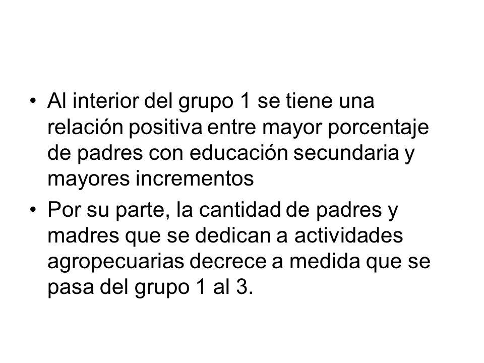 Al interior del grupo 1 se tiene una relación positiva entre mayor porcentaje de padres con educación secundaria y mayores incrementos