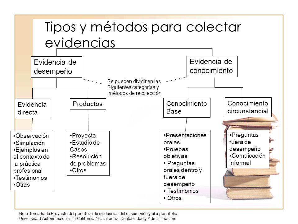 Tipos y métodos para colectar evidencias