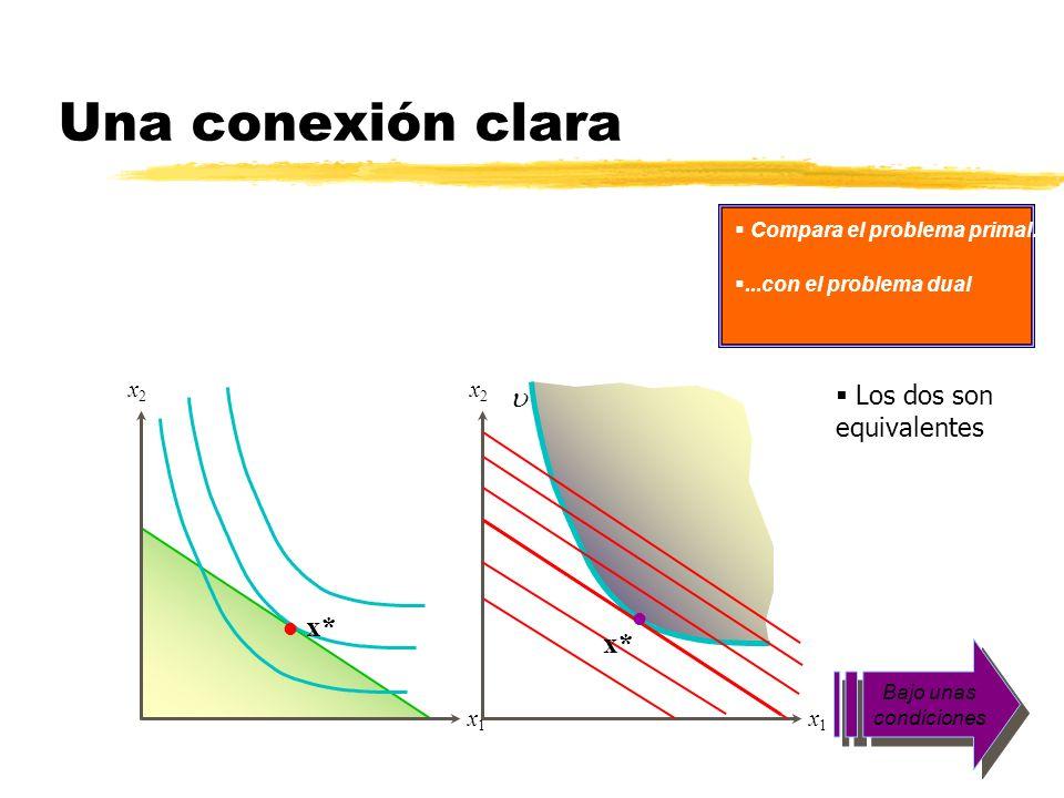 Una conexión clara u x* x* Los dos son equivalentes x1 x2 x1 x2