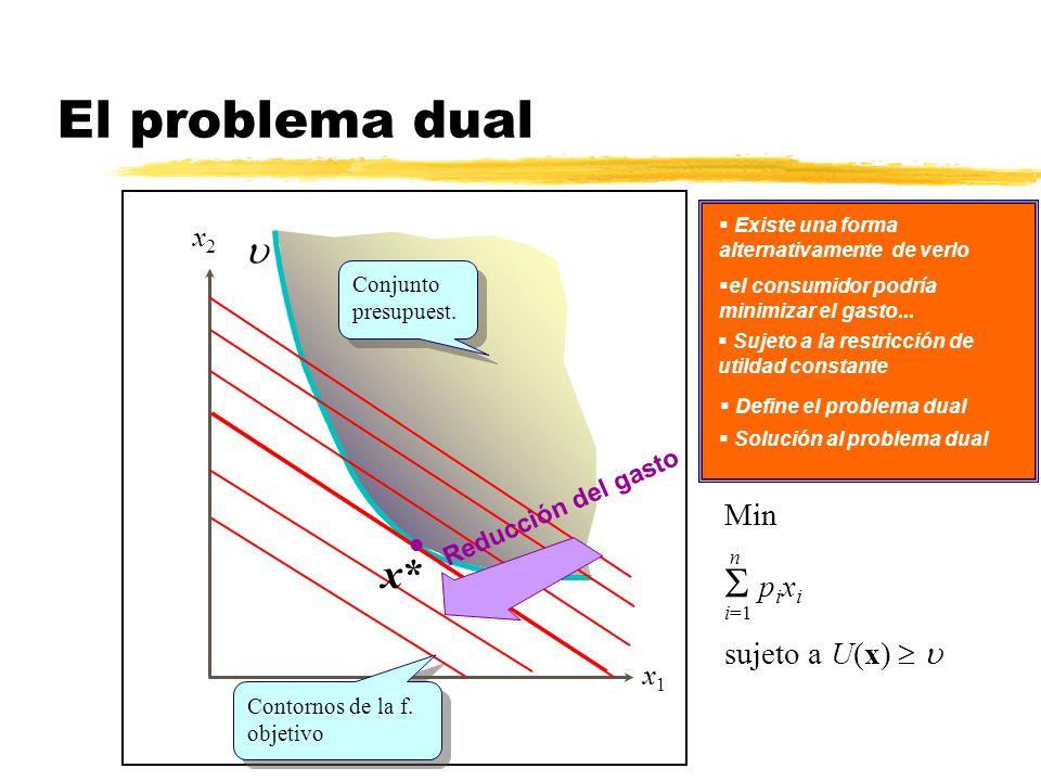 El problema dual S pixi x* u Min sujeto a U(x)  u x2 x1