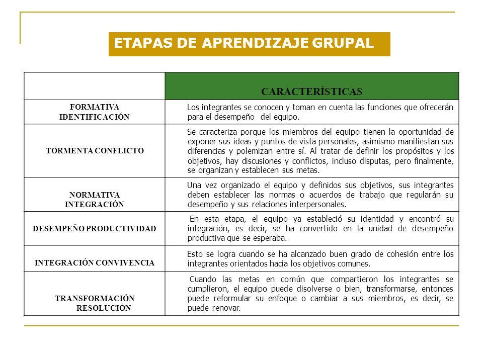 ETAPAS DE APRENDIZAJE GRUPAL