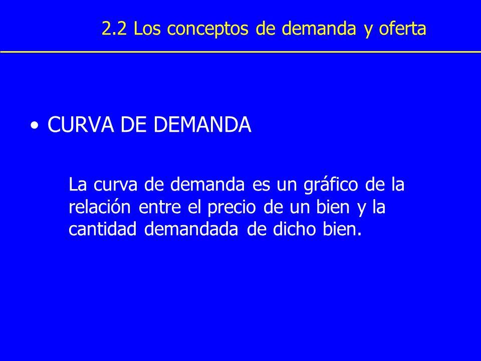 CURVA DE DEMANDA 2.2 Los conceptos de demanda y oferta