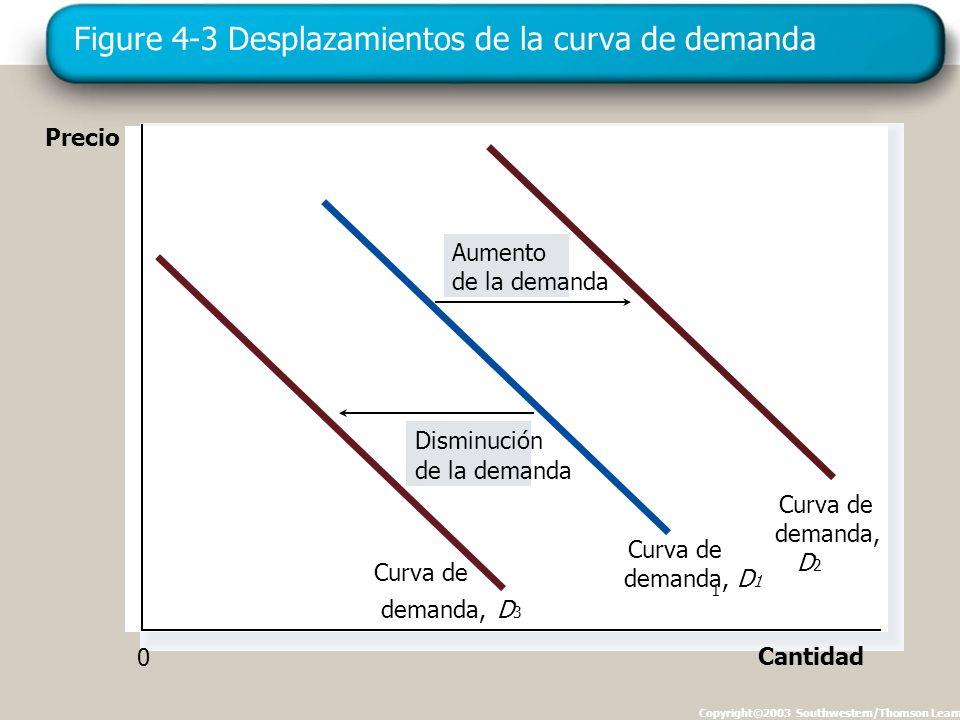 Figure 4-3 Desplazamientos de la curva de demanda