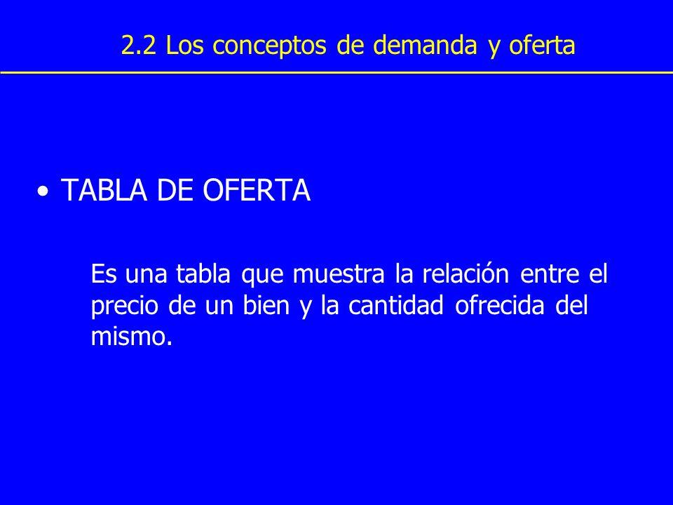 TABLA DE OFERTA 2.2 Los conceptos de demanda y oferta