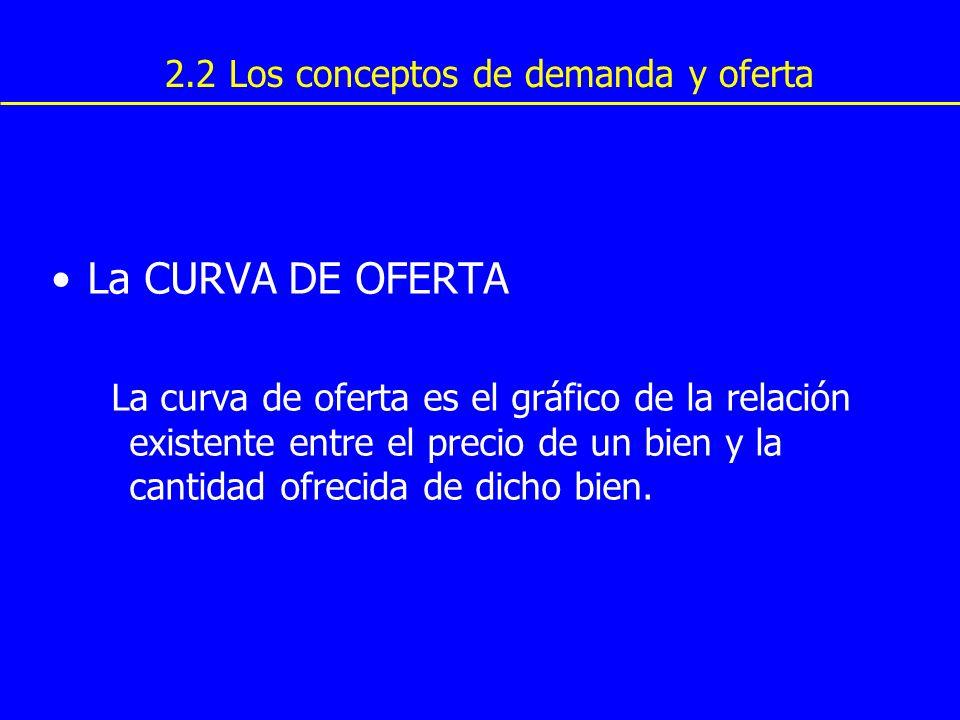 La CURVA DE OFERTA 2.2 Los conceptos de demanda y oferta