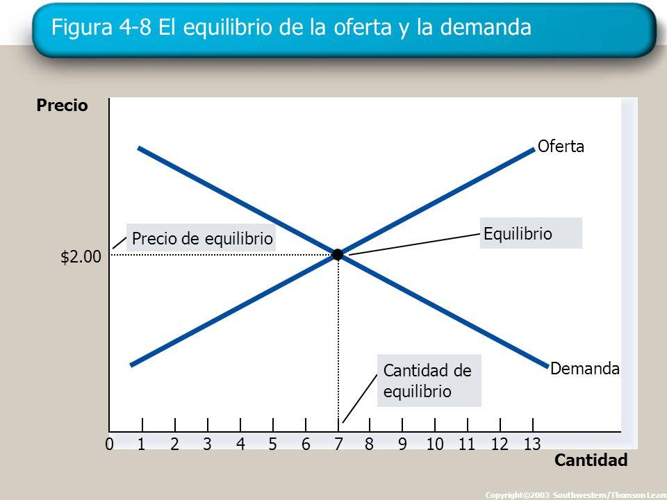 Figura 4-8 El equilibrio de la oferta y la demanda