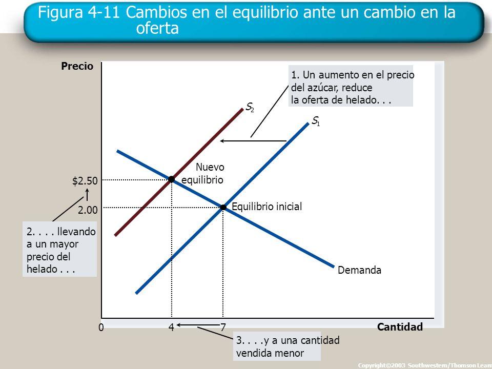 Figura 4-11 Cambios en el equilibrio ante un cambio en la oferta