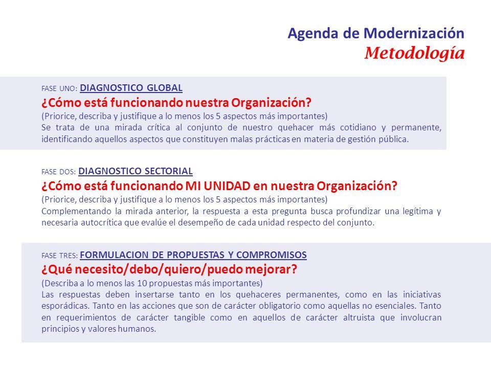 Agenda de Modernización Metodología