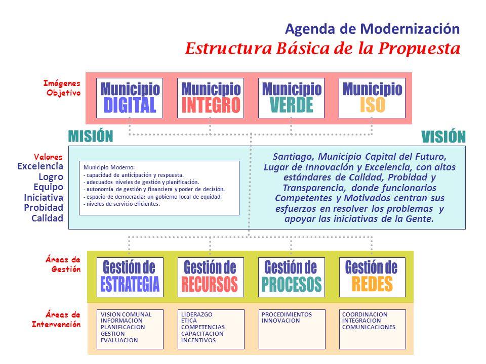 Municipio Municipio Municipio Municipio Gestión de Gestión de