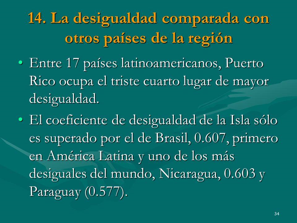 14. La desigualdad comparada con otros países de la región