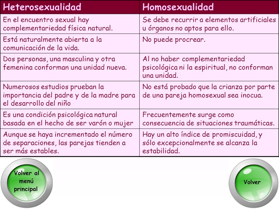 Heterosexualidad Homosexualidad