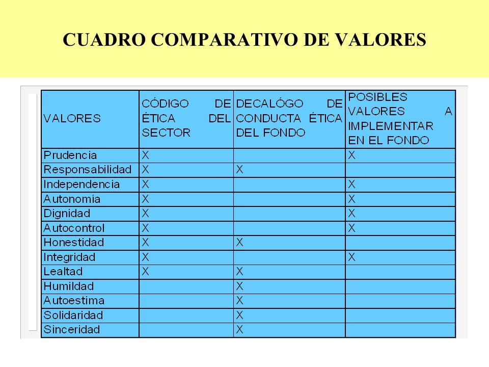 CUADRO COMPARATIVO DE VALORES