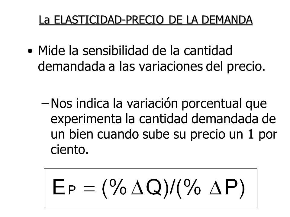 La ELASTICIDAD-PRECIO DE LA DEMANDA