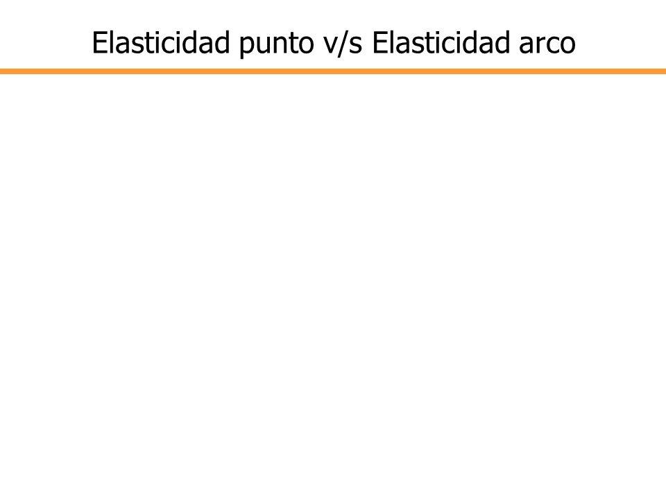 Elasticidad punto v/s Elasticidad arco