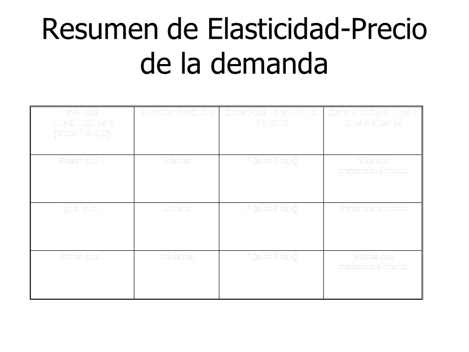 Resumen de Elasticidad-Precio de la demanda