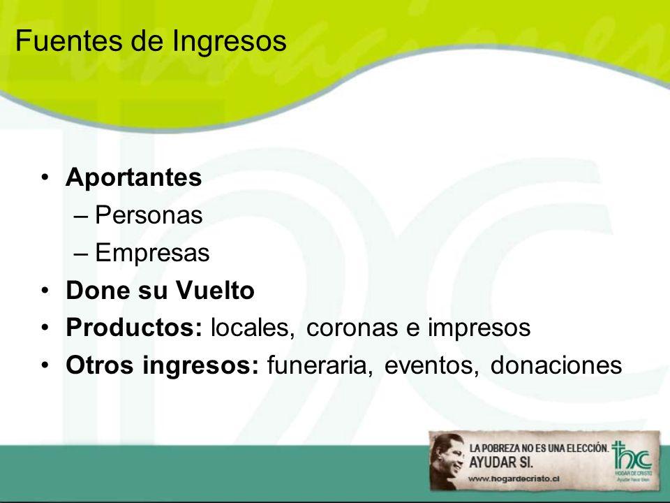 Fuentes de Ingresos Aportantes Personas Empresas Done su Vuelto