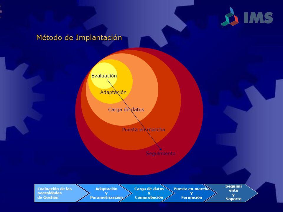 Método de Implantación