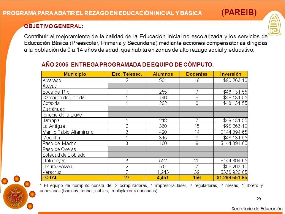 PROGRAMA PARA ABATIR EL REZAGO EN EDUCACIÓN INICIAL Y BÁSICA (PAREIB)