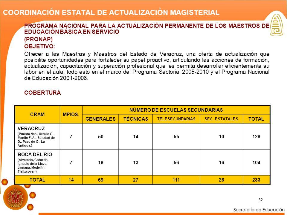 COORDINACIÓN ESTATAL DE ACTUALIZACIÓN MAGISTERIAL
