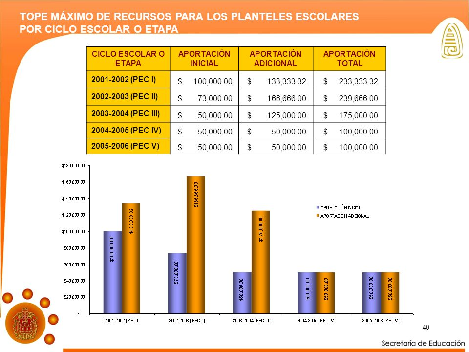 TOPE MÁXIMO DE RECURSOS PARA LOS PLANTELES ESCOLARES
