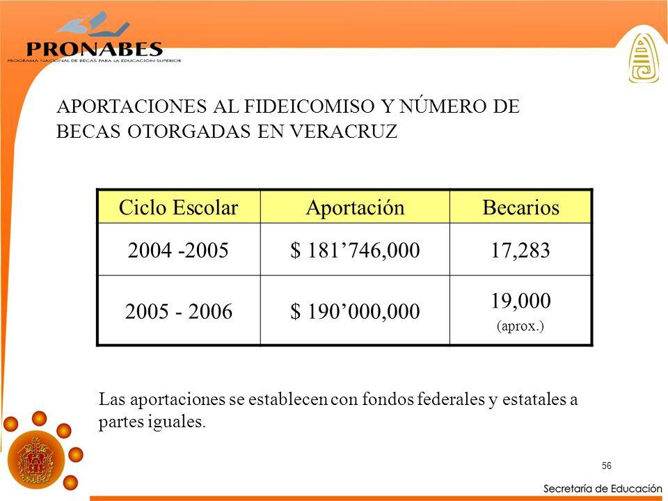 Ciclo Escolar Aportación Becarios 2004 -2005 $ 181'746,000 17,283