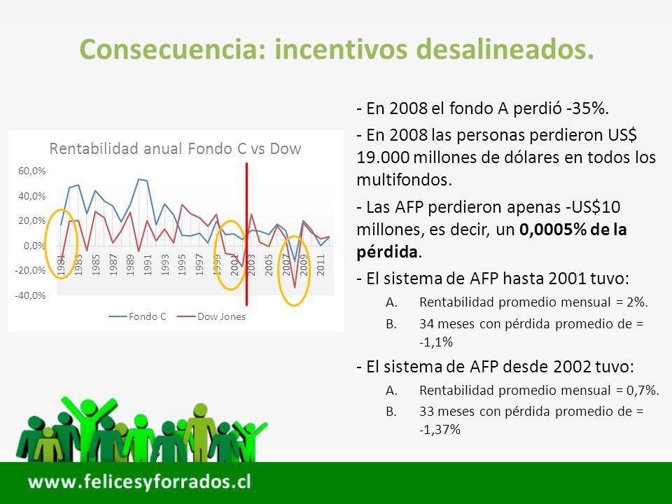 Consecuencia: incentivos desalineados.