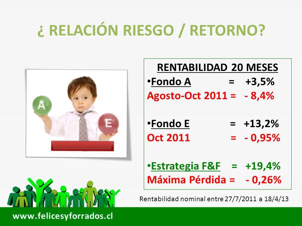 ¿ RELACIÓN RIESGO / RETORNO