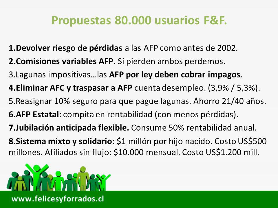 Propuestas 80.000 usuarios F&F.