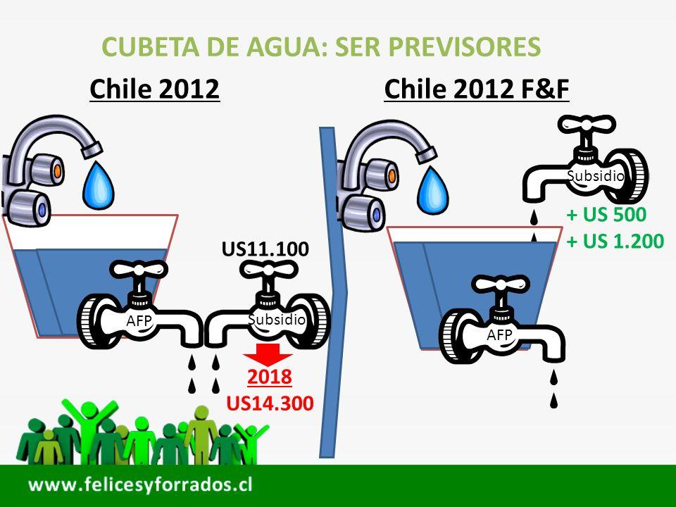 CUBETA DE AGUA: SER PREVISORES