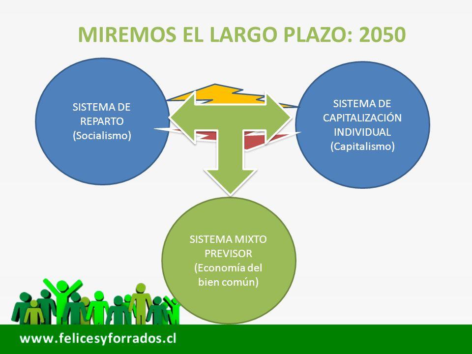 MIREMOS EL LARGO PLAZO: 2050